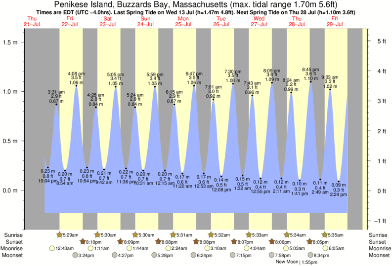 Penikese Island, Buzzards Bay, Massachusetts tide times for the next 7 days