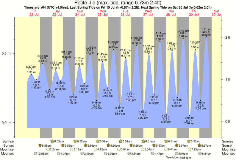 Petite-Ile tide times for the next 7 days