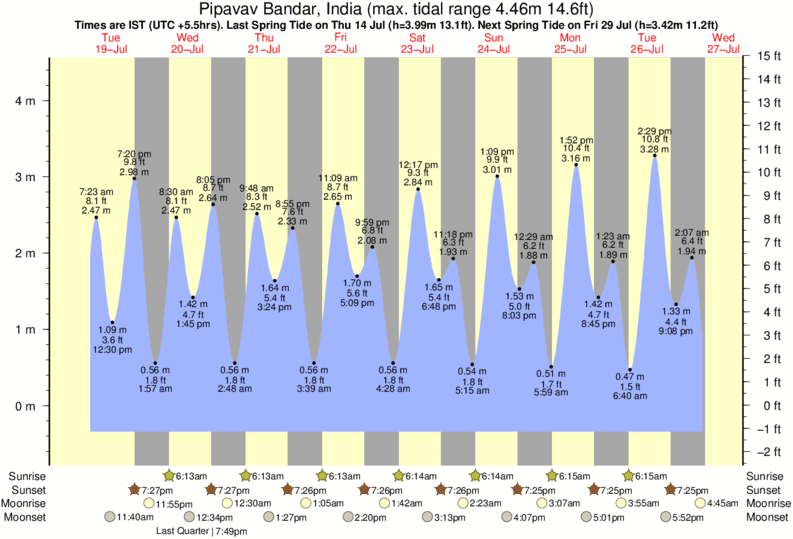 Pipavav Bandar, India tide times for the next 7 days