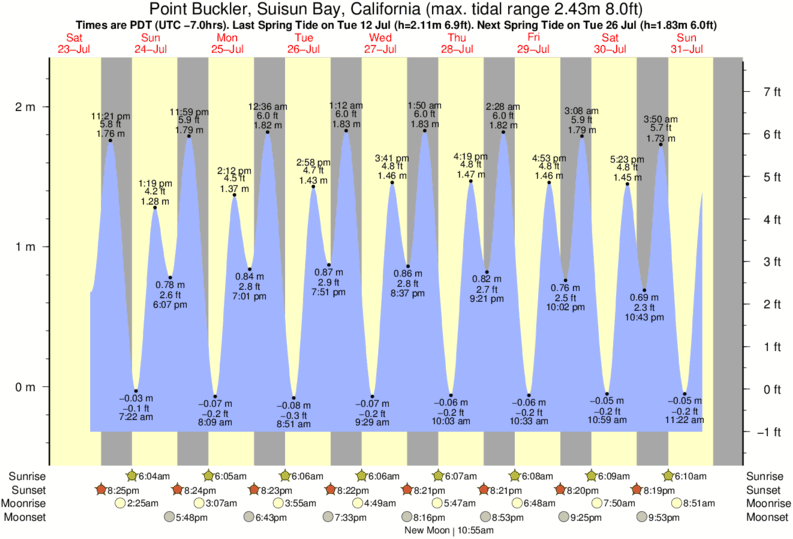 Point Buckler, Suisun Bay, California tide times for the next 7 days