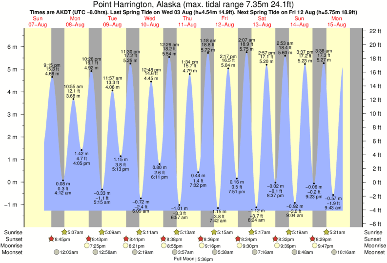 Point Harrington, Alaska tide times for the next 7 days