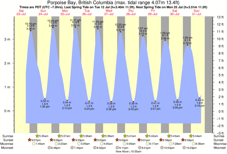 Porpoise Bay, British Columbia tide times for the next 7 days