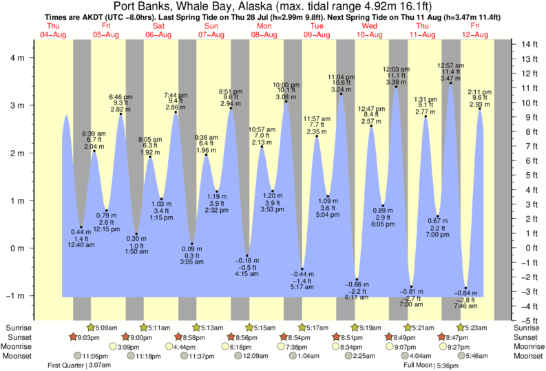 Port Banks, Whale Bay, Alaska tide times for the next 7 days