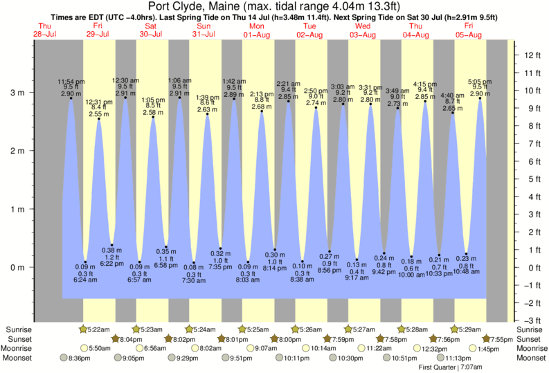 Port Clyde, Maine tide times for the next 7 days