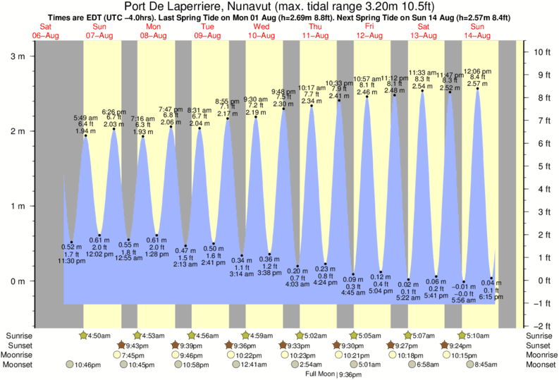 Port De Laperriere, Nunavut tide times for the next 7 days