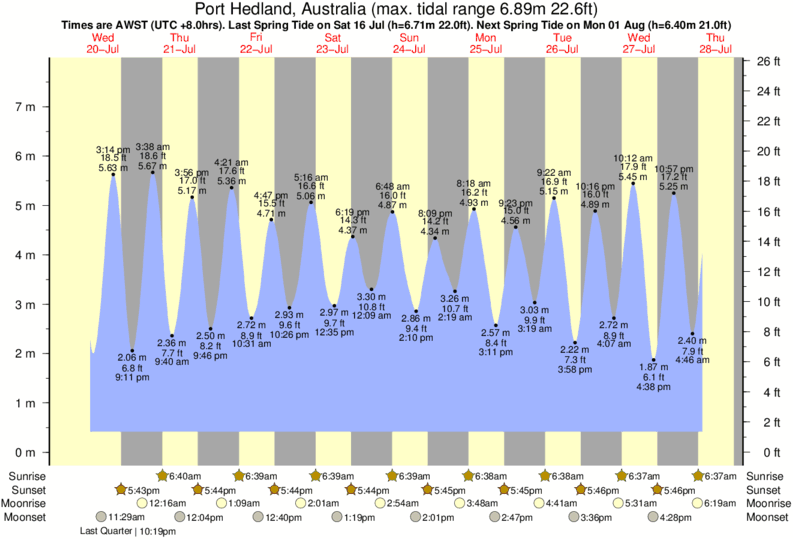 Port Hedland, Australia tide times for the next 7 days