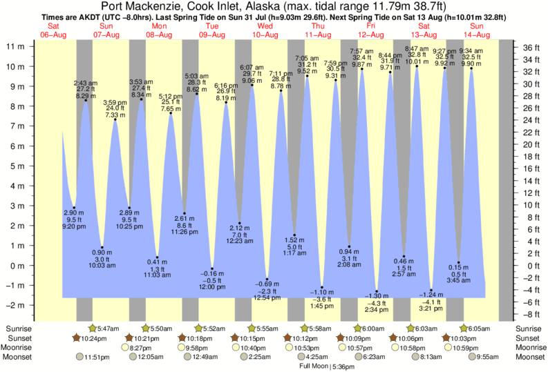 Port Mackenzie, Cook Inlet, Alaska tide times for the next 7 days