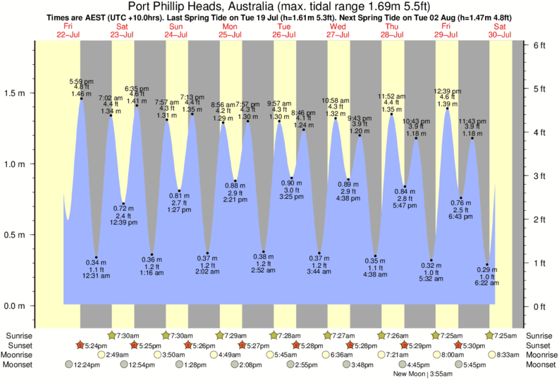 Port Phillip Heads, Australia tide times for the next 7 days