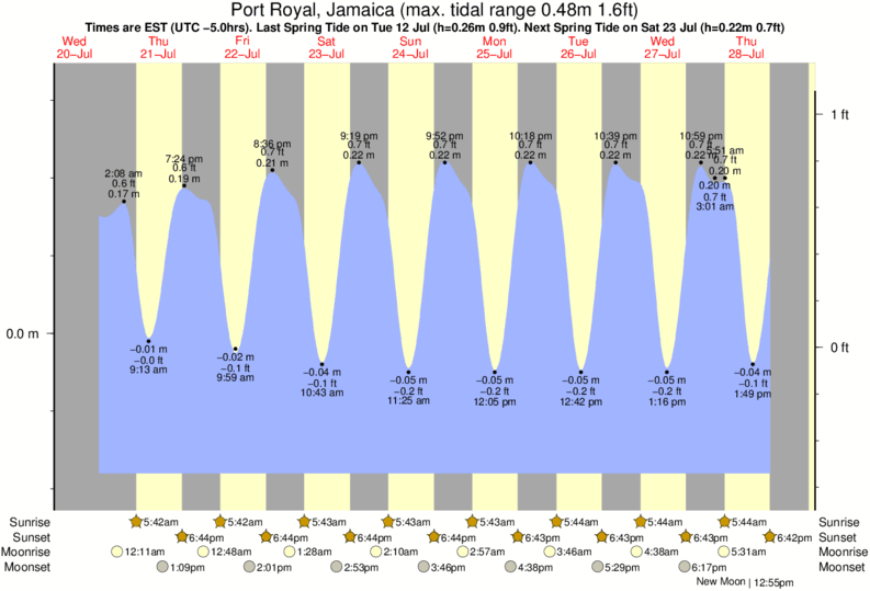 Port Royal, Jamaica tide times for the next 7 days