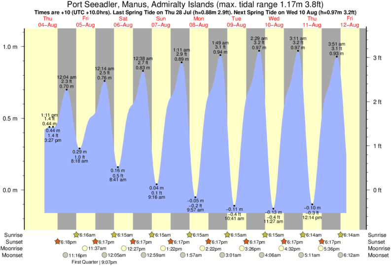 Port Seeadler, Manus, Admiralty Islands tide times for the next 7 days