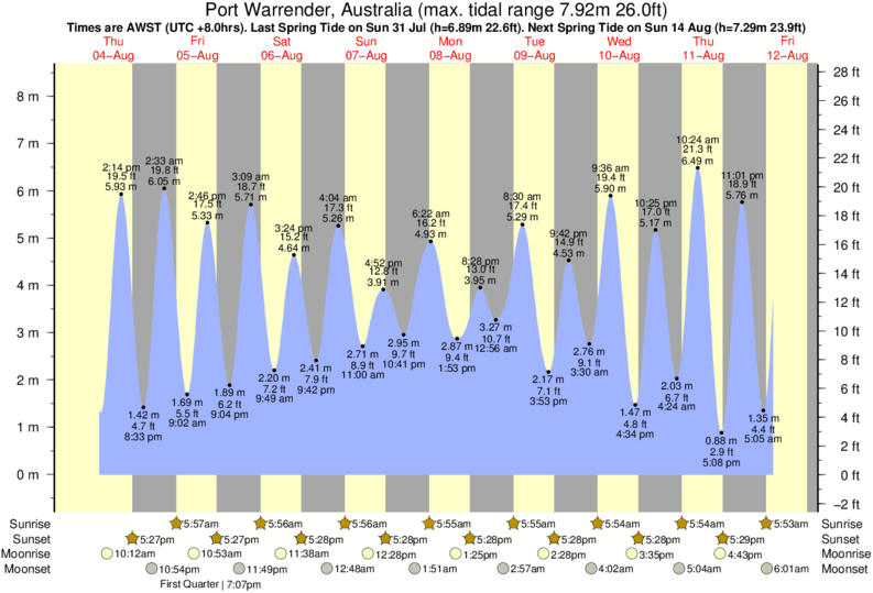 Port Warrender, Australia tide times for the next 7 days