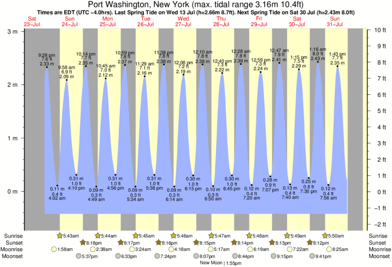 Port Washington, New York tide times for the next 7 days