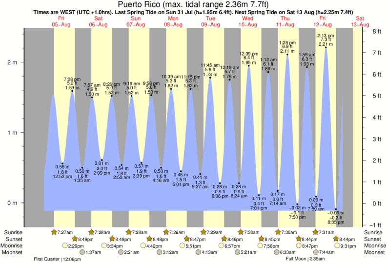 Puerto Rico tide times for the next 7 days