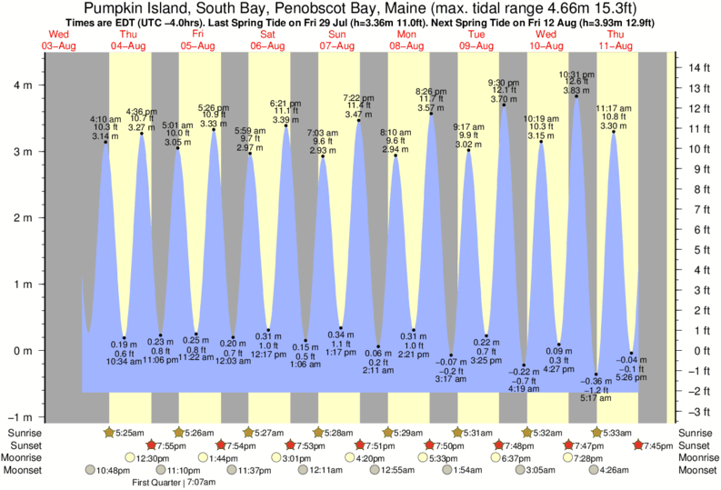 Pumpkin Island, South Bay, Penobscot Bay, Maine tide times for the next 7 days