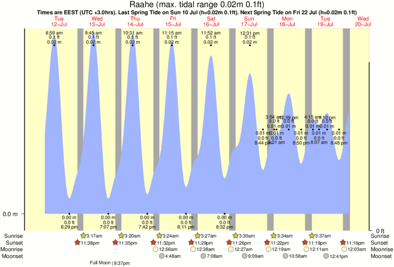 Raahe tide times for the next 7 days
