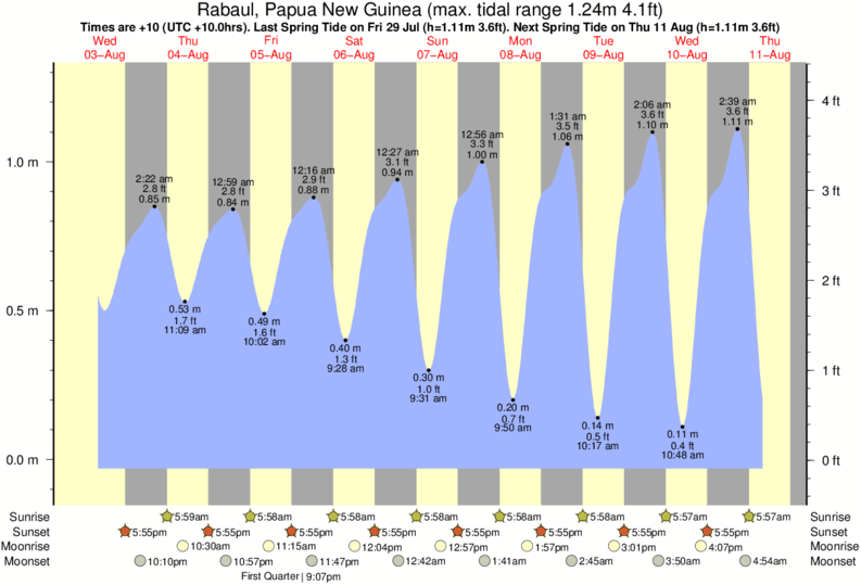 Rabaul, Papua New Guinea tide times for the next 7 days