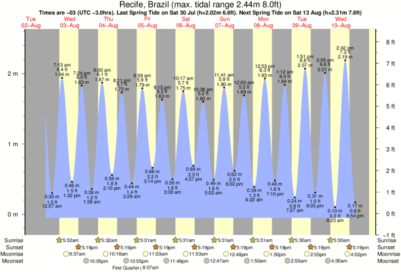 Recife, Brazil tide times for the next 7 days