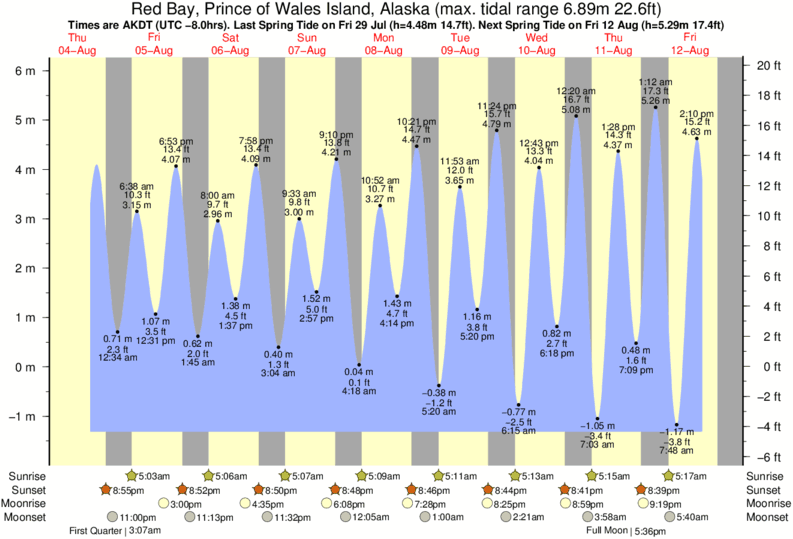Red Bay, Prince of Wales Island, Alaska tide times for the next 7 days