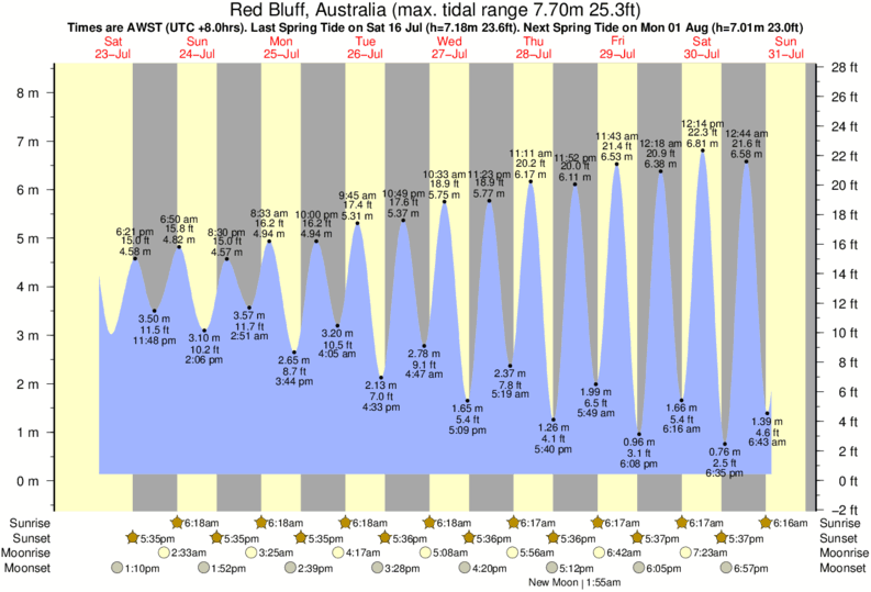 Red Bluff, Australia tide times for the next 7 days