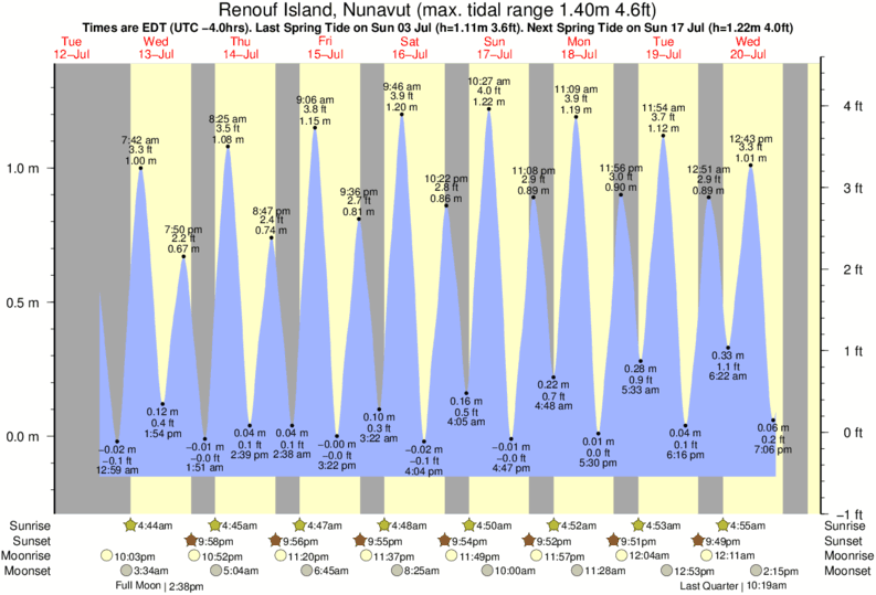Renouf Island, Nunavut tide times for the next 7 days
