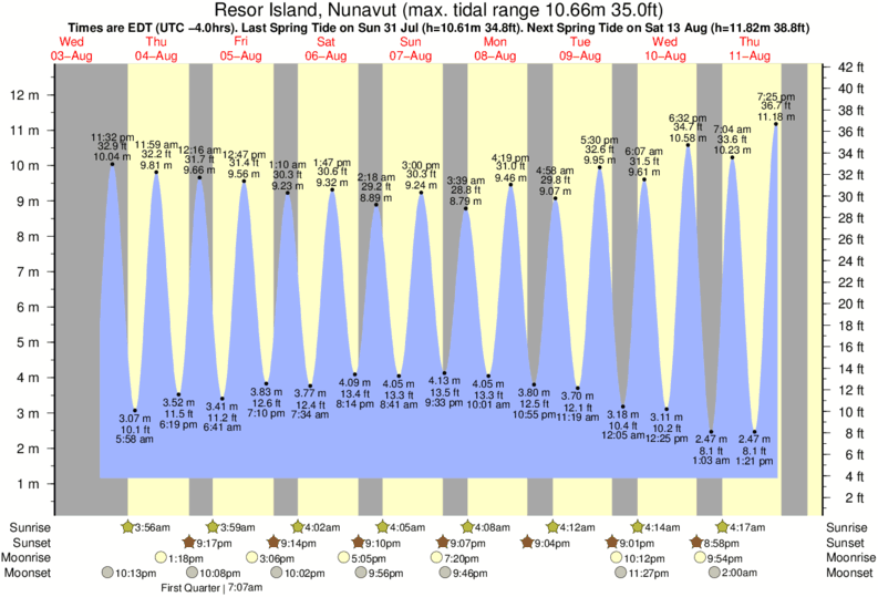 Resor Island, Nunavut tide times for the next 7 days