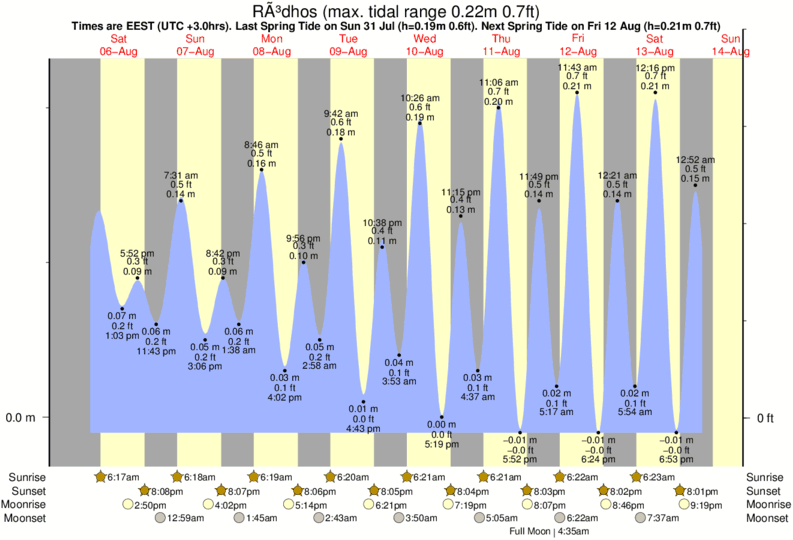 Ródhos tide times for the next 7 days