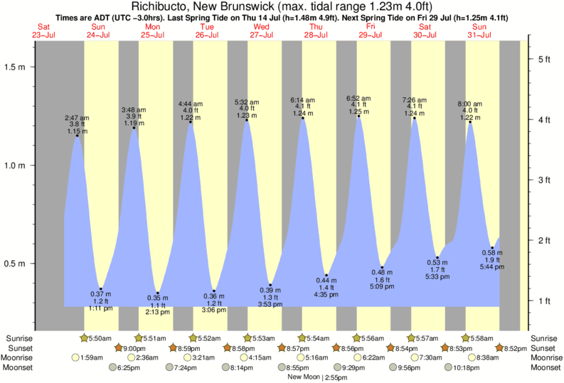 Richibucto, New Brunswick tide times for the next 7 days