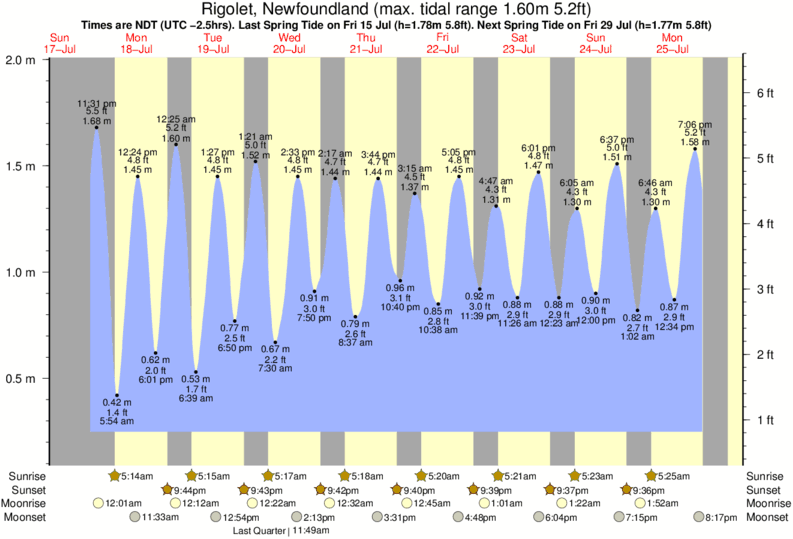Rigolet, Newfoundland tide times for the next 7 days
