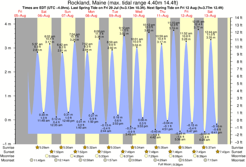 Rockland, Maine tide times for the next 7 days