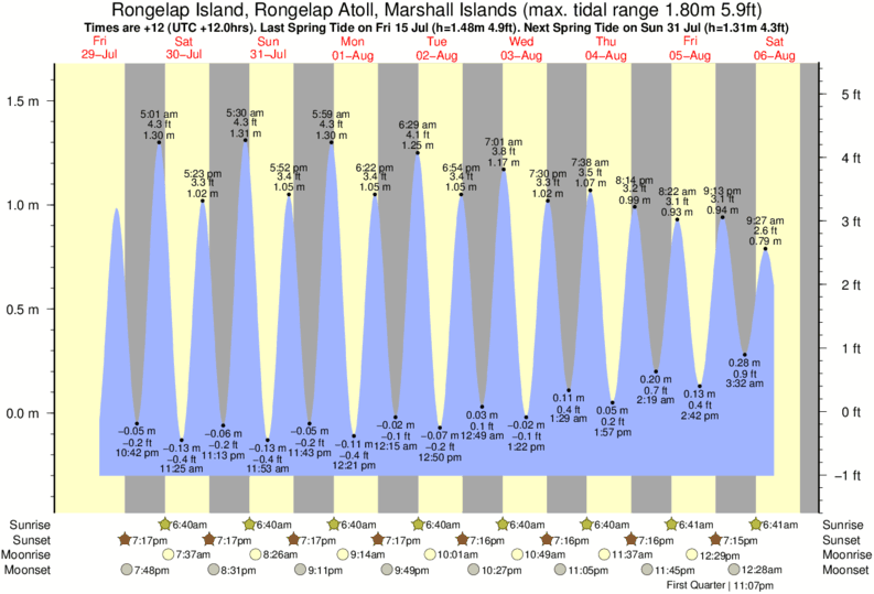 Rongelap Island, Rongelap Atoll, Marshall Islands tide times for the next 7 days