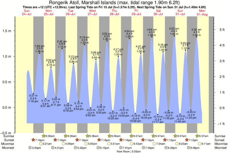 Rongerik Atoll, Marshall Islands tide times for the next 7 days