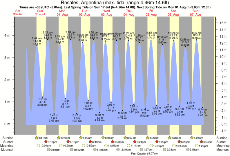Rosales, Argentina tide times for the next 7 days
