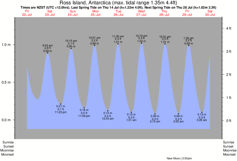 Ross Island, Antarctica tide times for the next 7 days