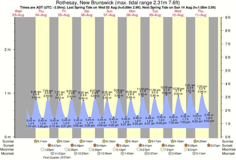 Rothesay, New Brunswick tide times for the next 7 days