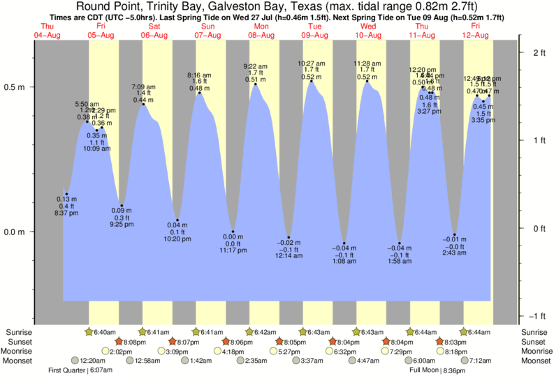 Round Point, Trinity Bay, Galveston Bay, Texas tide times for the next 7 days
