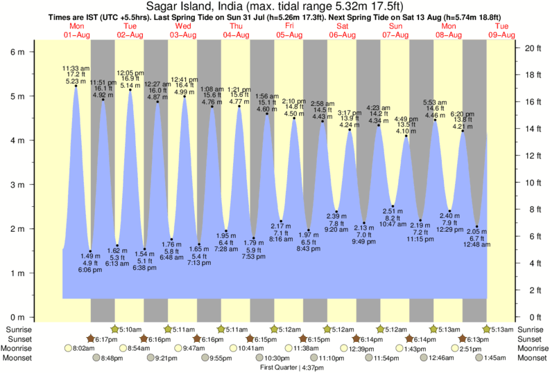 Sagar Island, India tide times for the next 7 days