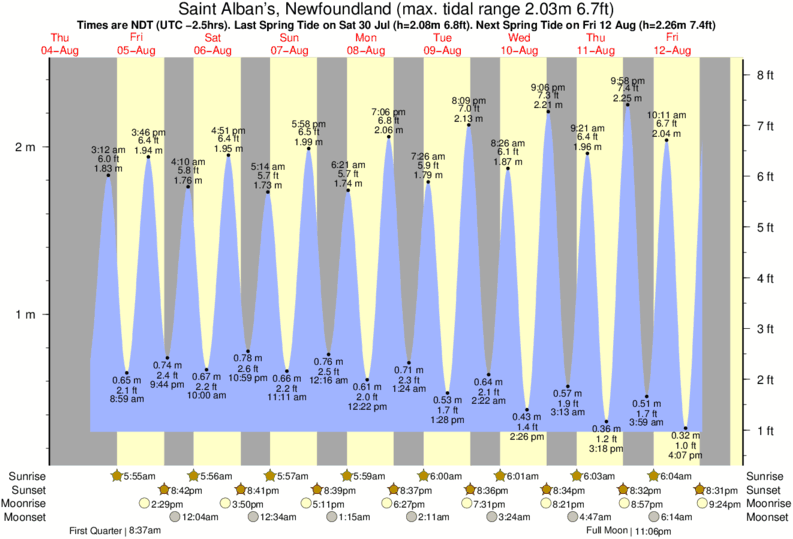 Saint Alban's, Newfoundland tide times for the next 7 days