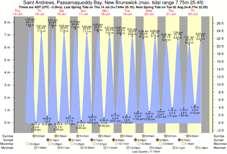 Saint Andrews, Passamaquoddy Bay, New Brunswick tide times for the next 7 days