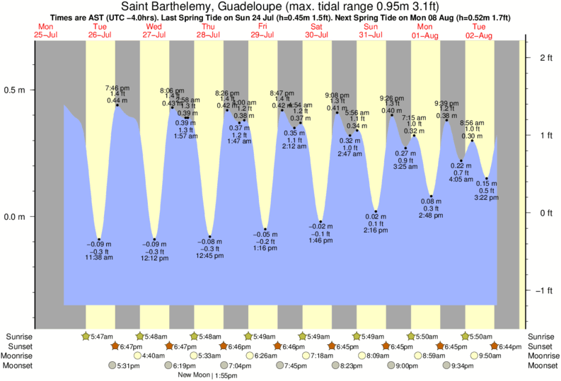Saint Barthelemy, Guadeloupe tide times for the next 7 days