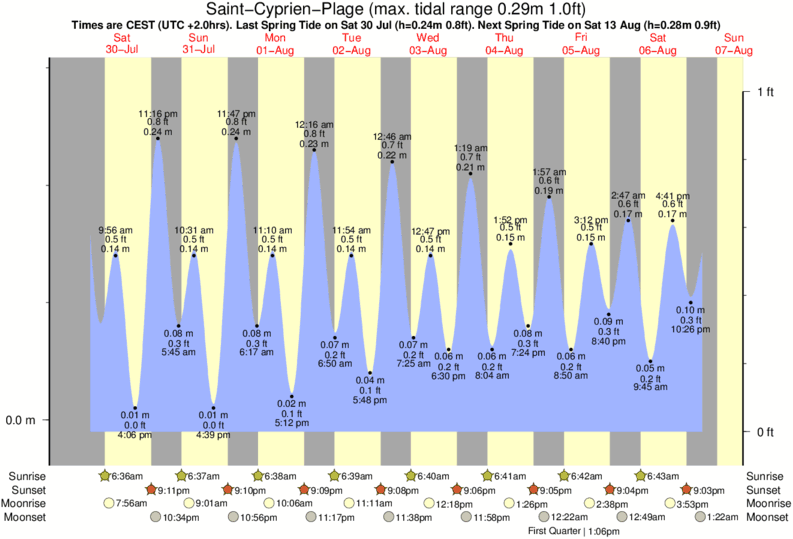 Saint-Cyprien-Plage tide times for the next 7 days