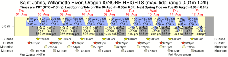 Saint Johns, Willamette River, Oregon IGNORE HEIGHTS tide times for the next 7 days