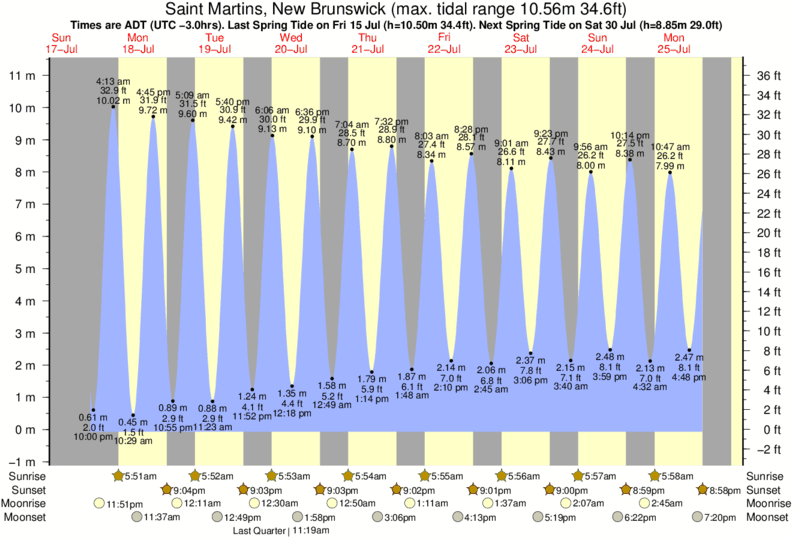 Saint Martins, New Brunswick tide times for the next 7 days