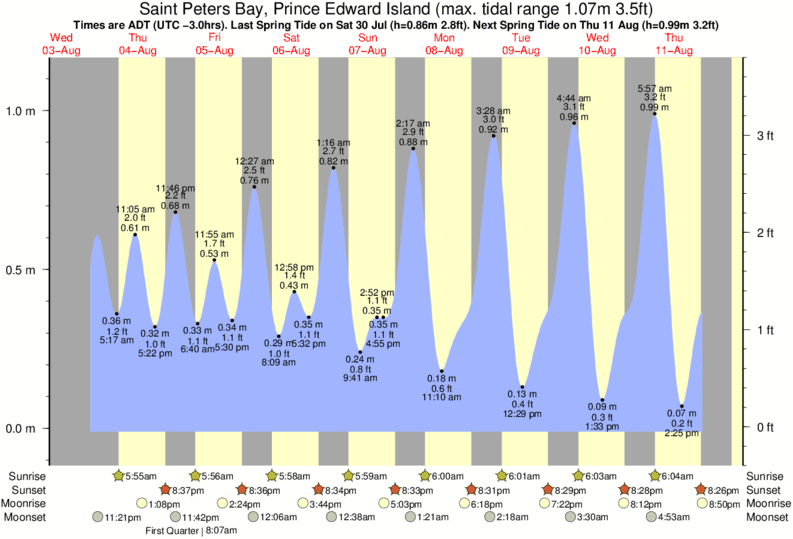 Saint Peters Bay, Prince Edward Island tide times for the next 7 days
