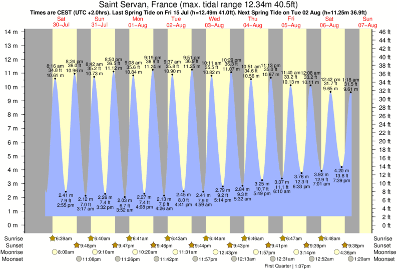 Saint Servan, France tide times for the next 7 days
