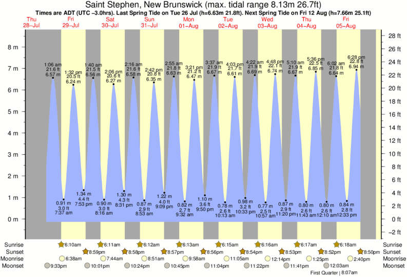 Saint Stephen, New Brunswick tide times for the next 7 days