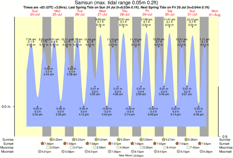 Samsun tide times for the next 7 days
