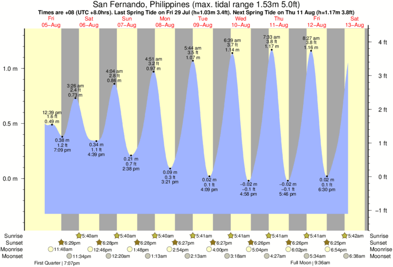 San Fernando, Philippines tide times for the next 7 days