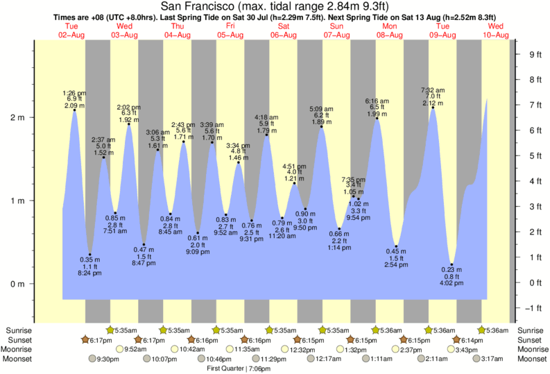 San Francisco tide times for the next 7 days