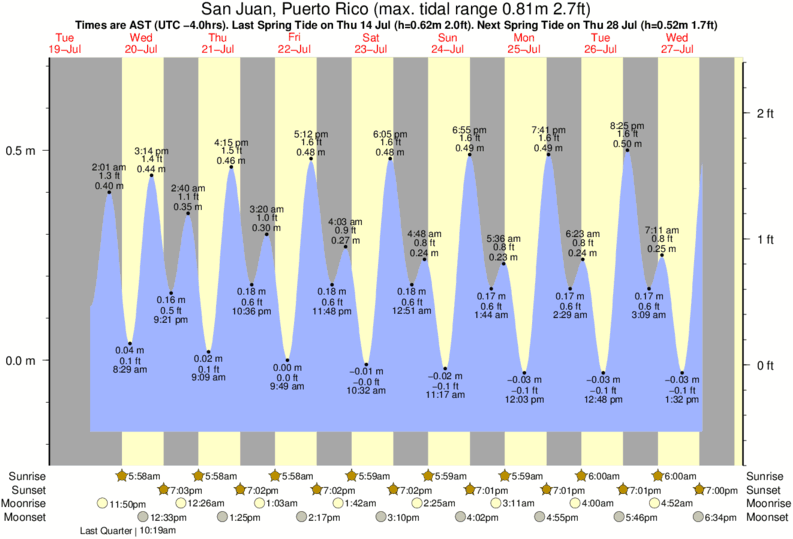 San Juan Puerto Rico Tide Chart