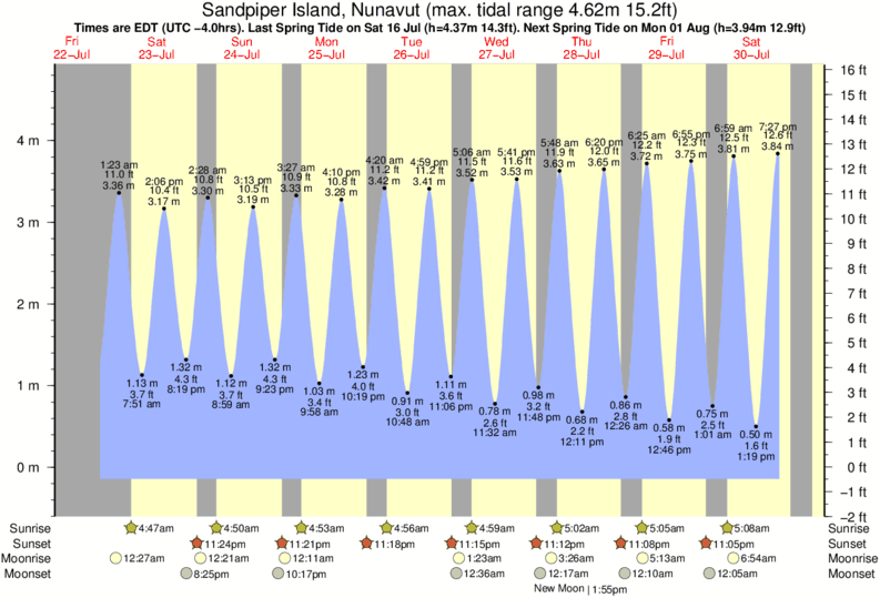 Sandpiper Island, Nunavut tide times for the next 7 days